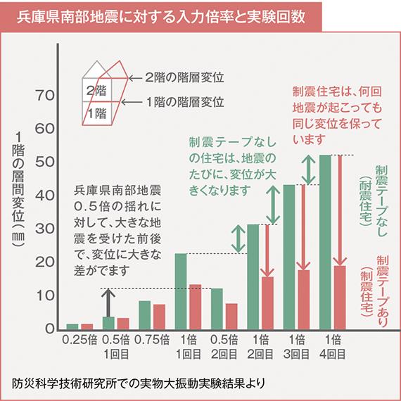 兵庫県南部地震に対する入力倍率と実験回数